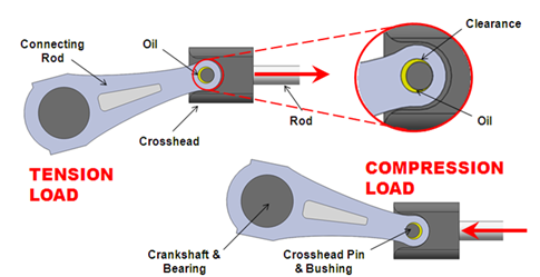 110 Crosshead pin Reversals