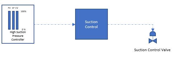 111 High Suction Control Valve