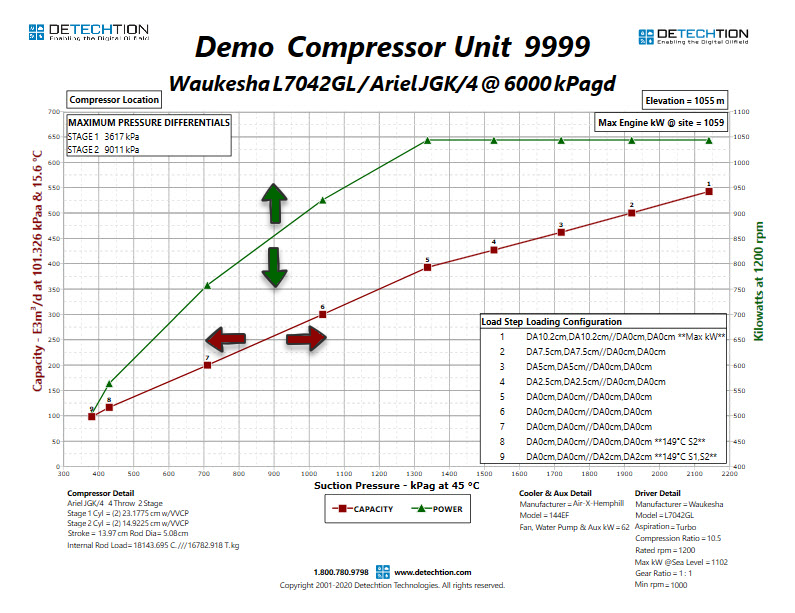116 Reciprocating Compressor Performance Curve