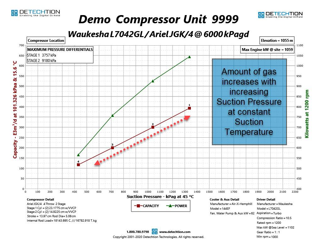117 Compressor Suction Pressure