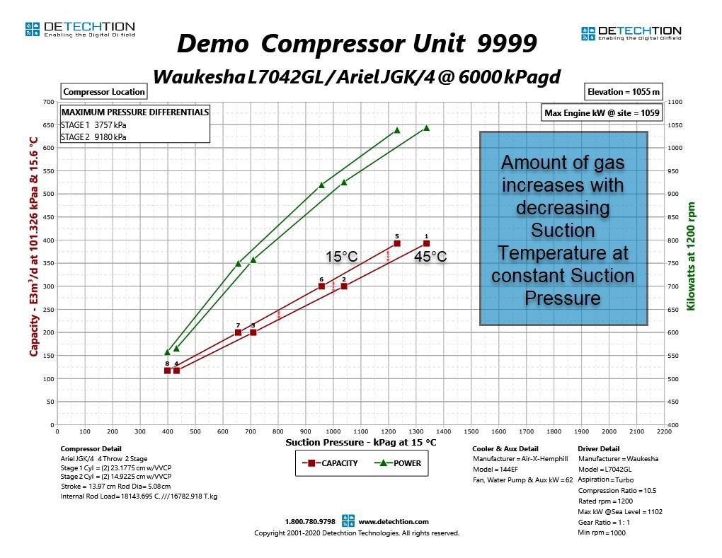 117 Compressor Suction Temperature