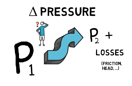 118 Pressure Drop Pipeline
