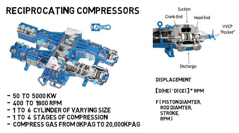 118ReciprocatingCompressor