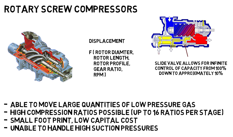 118RotaryScrewCompressor