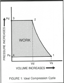 119 Compression Cycle Fig 1
