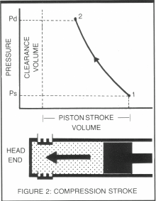 119 Compression Cycle Fig 2