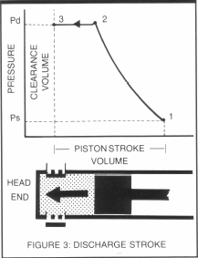 119 Compression Cycle Fig 3