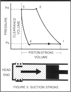 119 Compression Cycle Fig 5