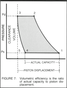 119 Compression Cycle Fig 7