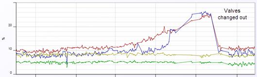 13 Blowby Graph