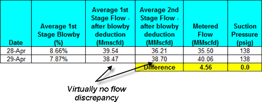 Using Enalysis™ to Identify Inefficiencies and Increase Flow
