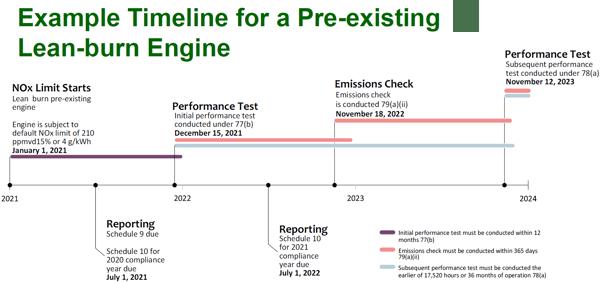 MSAPR - Lean Burn Subset Timeline