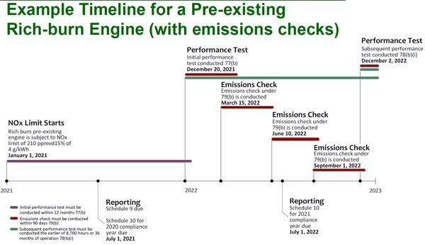 MSAPR - Rich Burn Subset Timeline More Checks