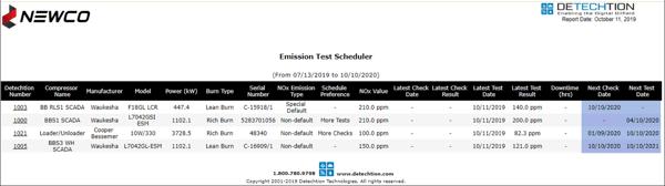 MSAPR Testing Schedule
