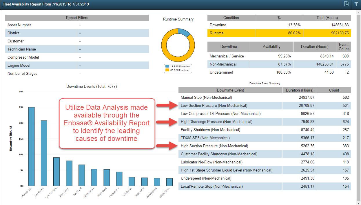 Data Analysis via Enbase® Availability Report